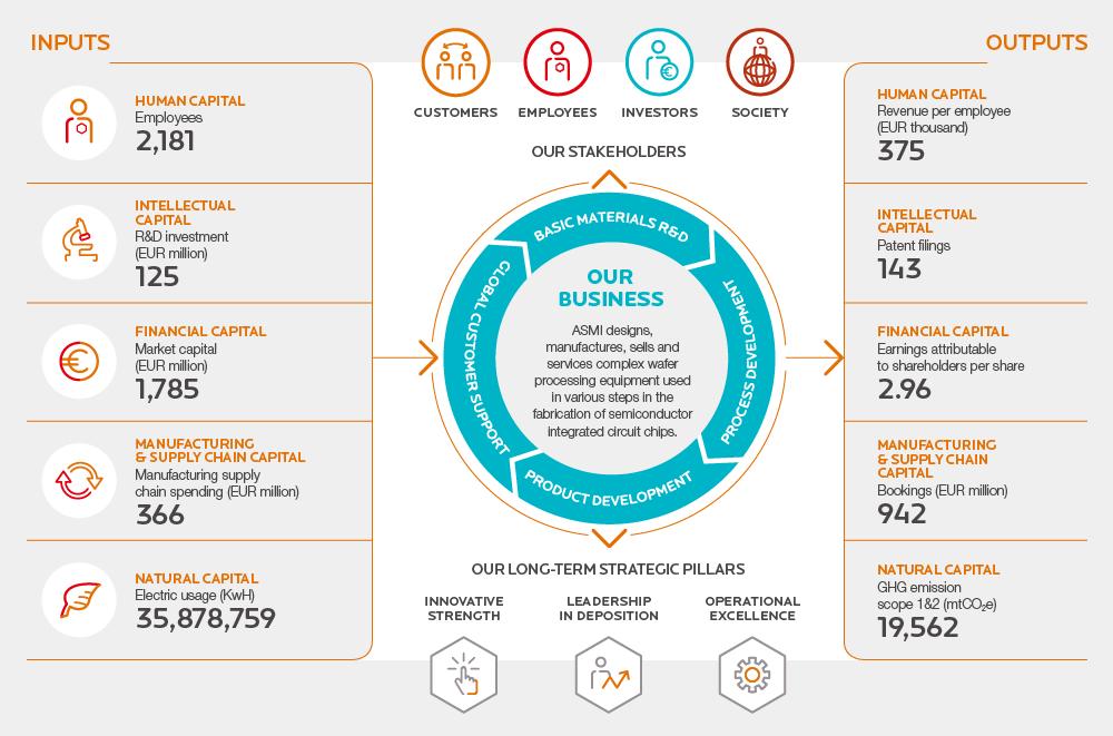 Long-term value creation - Annual report ASM International