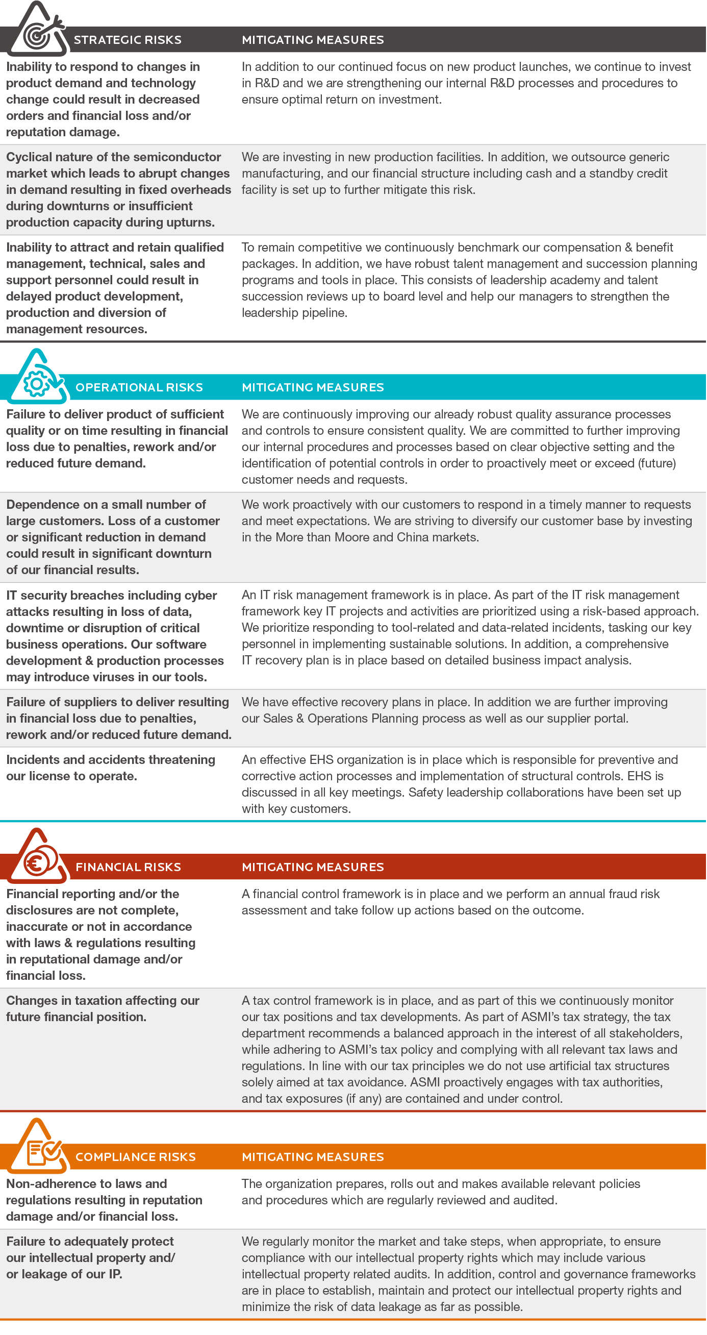Risk categories and factors - Annual report ASM International